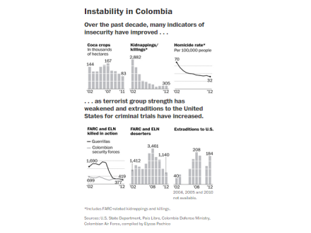 """Instability in Colombia,"" courtesy of WaPo"