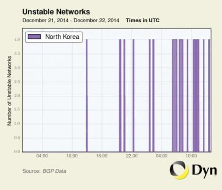 NK Internet Traffic Jammed
