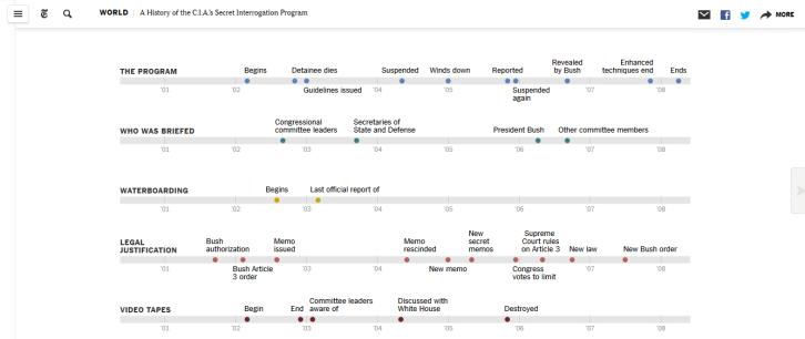 NYT's Timeline of the Torture Debate after 9/11